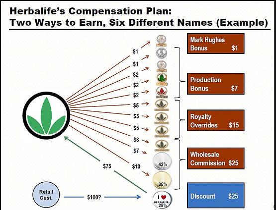 Herbalife Compensation Plan