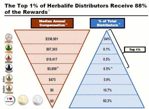 Herbalife Pyramid marketing plan