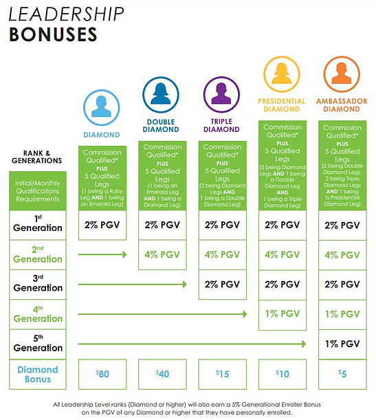 It Works bonuses