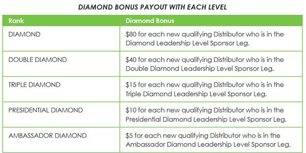 It Works Diamond bonuses