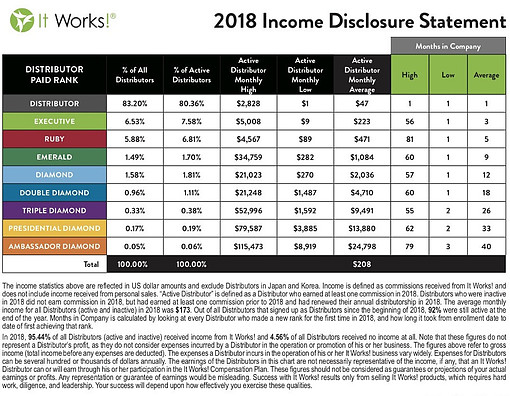 It Works Income Disclosure