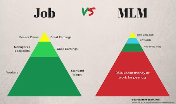 MLM is a pyramid scheme