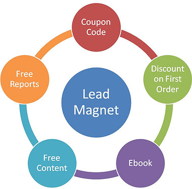 Creating a lead magnet is part of your email market strategy