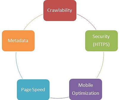 Technical pillars of what is website search engine optimization