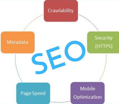 Tips on how to improve website search engine optimization