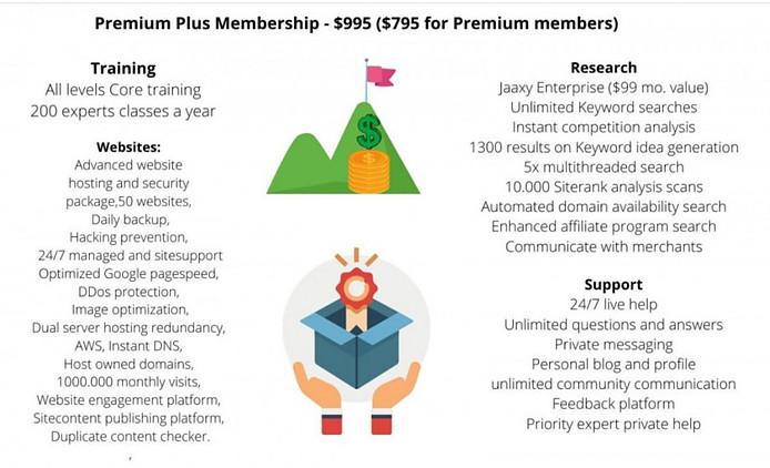 Wealthy Affiliate Premium Plus Features