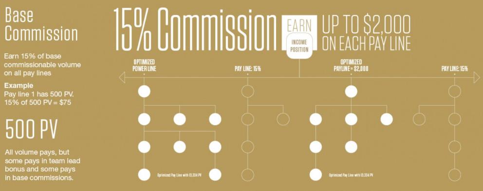 Ariix base commission