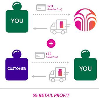 Nu Skin brand affiliate retail profit