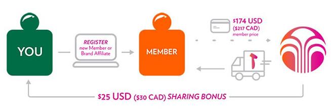 Nu Skin brand affiliate shared bonus