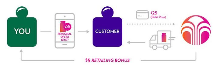 NuSkin Brand affiliate retailing bonus