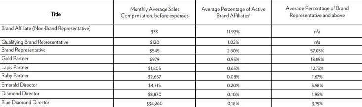 What is the Nu Skin brand affiliate qualifying levels