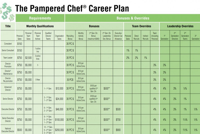 Pampered Chef Career Path