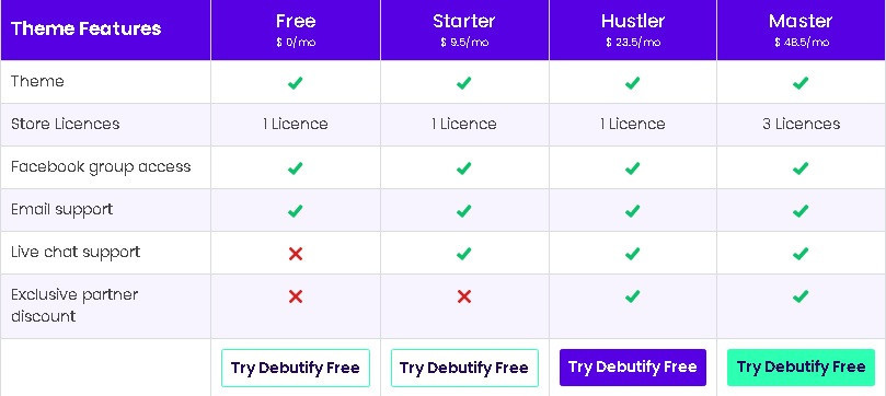 Features of Debutify High converting Shopify theme